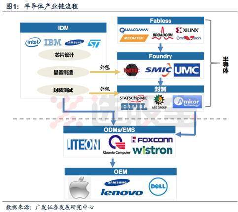 半导体产业链介绍-半导体集成电路产业链|半导体产业