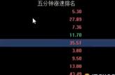 2017年7月7日经传多赢投顾直击王张鸿
