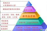 2017年7月14号经传多赢投顾直击王张鸿