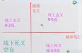 2017年10月21日经传多赢投顾直击王张鸿