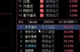 2017年11月3日经传多赢投顾直击王张鸿