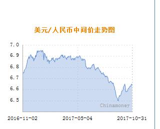 美元对人民币汇率今日走势图