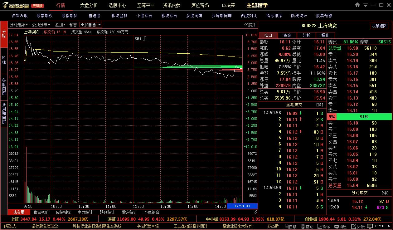 上海物贸冲击涨停:自由贸易港上海方案已上报部委