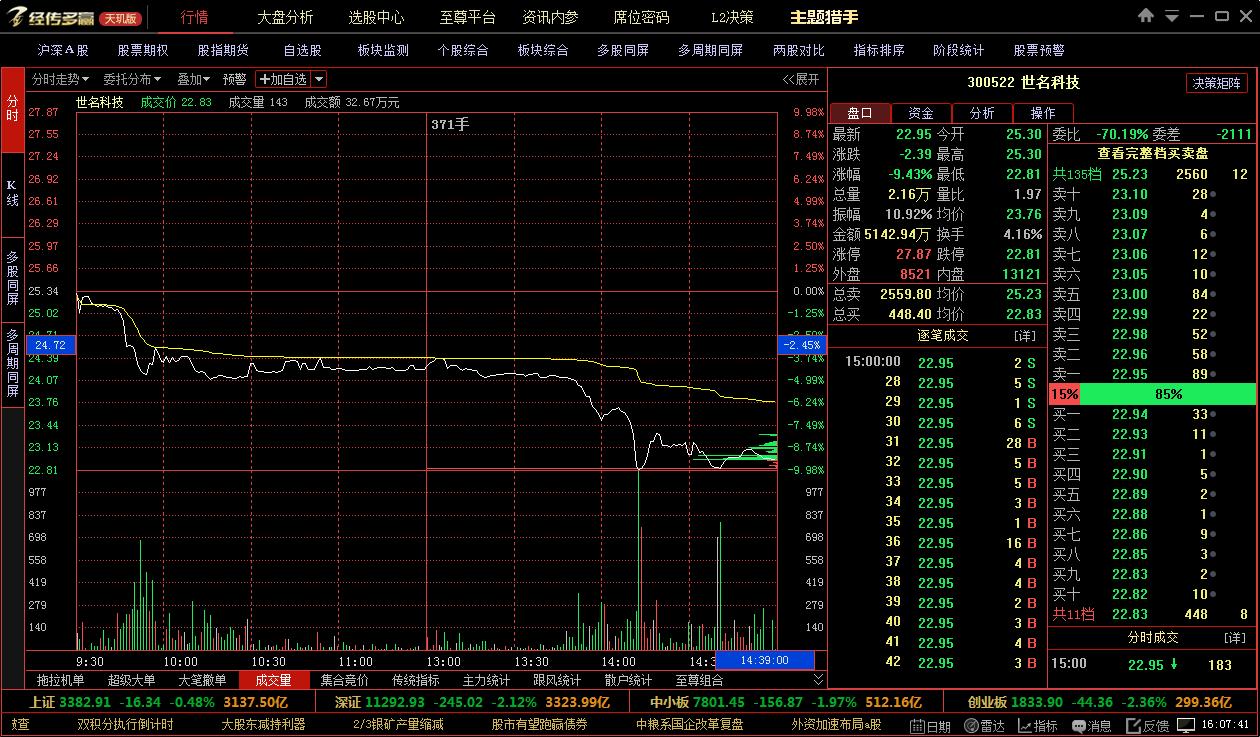 世名科技跌停:股东拟减持不超4%股份
